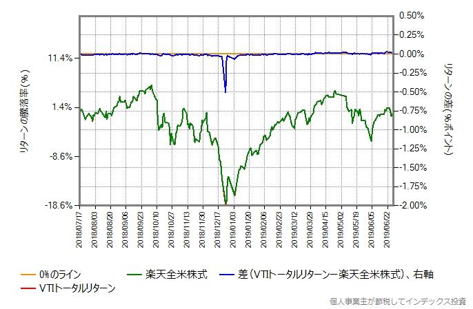 VTIトータルリターンのコストを0.20%ポイント増量