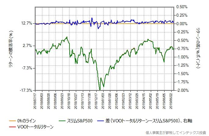 VOOトータルリターンの運用コストを0.25%ポイント増量