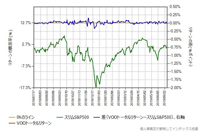 VOOトータルリターンの運用コストを0.30%ポイント増量