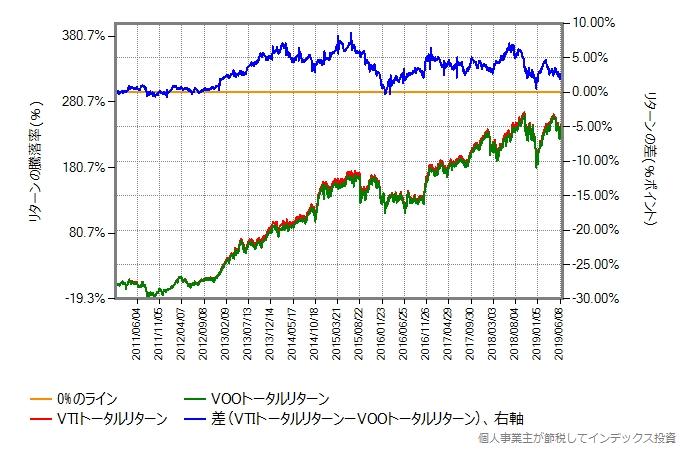 VTI vs VOO、リターン差