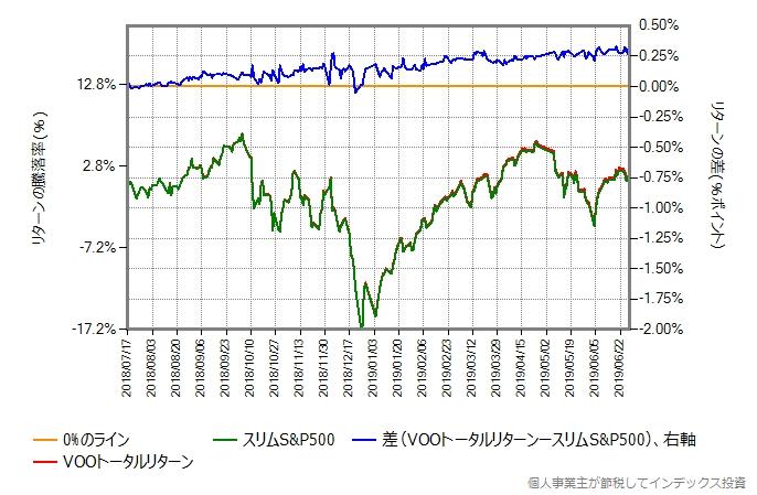 スリムS&P500 vs VOO