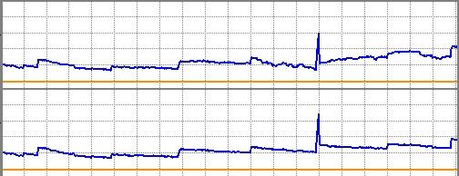 再投資なしのグラフと比較
