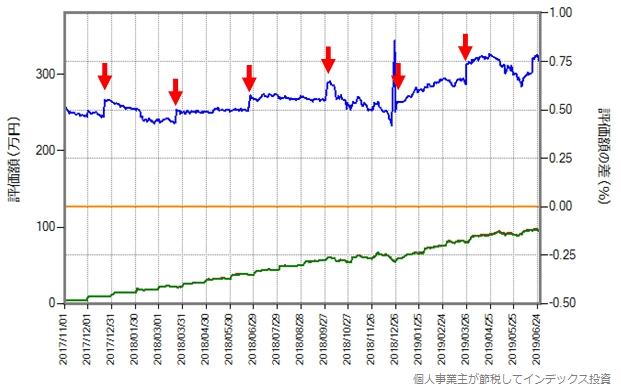 配当金を再投資している様子を示すグラフ