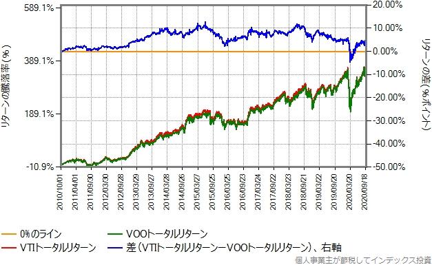 VTIとVOOのトータルリターン比較グラフ、2010年10月1日から2020年9月30日まで
