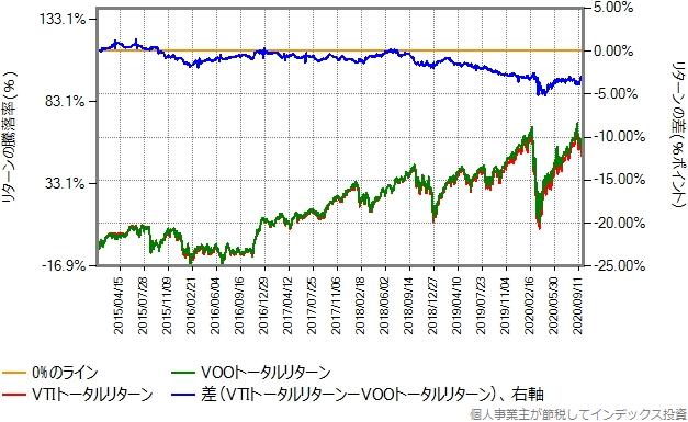 VTIとVOOのトータルリターン比較グラフ、2015年年初から2020年9月30日まで