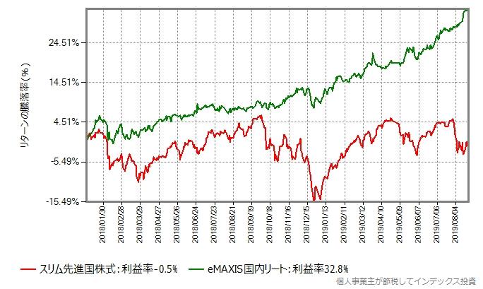 2018年年初からのスリム先進国株式とeMAXIS国内リートのリターン比較