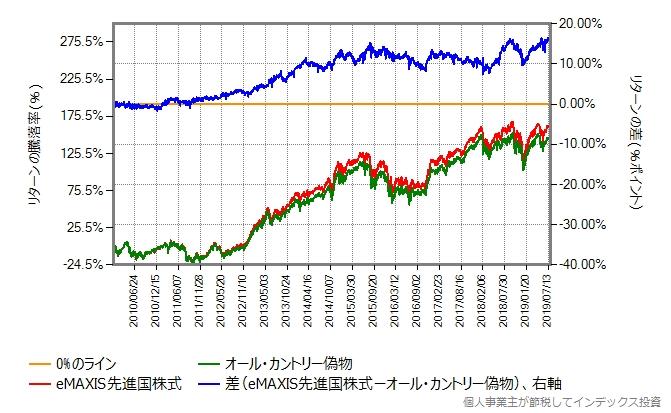 先進国株式 vs オール・カントリー、2010年年初からの比較