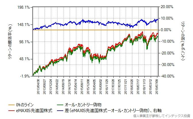 先進国株式 vs オール・カントリー、2013年年初からの比較