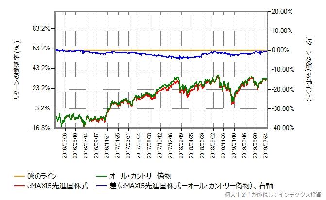 先進国株式 vs オール・カントリー、2016年年初からの比較