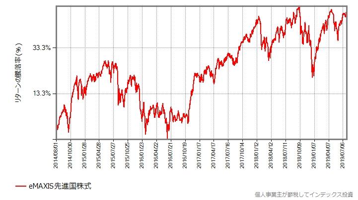 eMAXIS先進国株式の基準価額