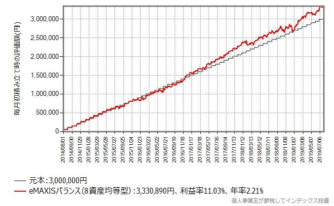 eMAXISバランス(8資産均等型)、積立投資