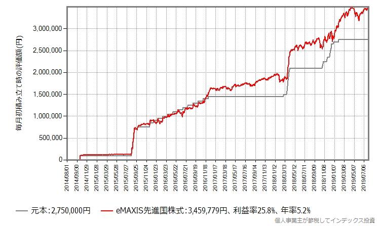 eMAXIS先進国株式、下落を待ってから投資