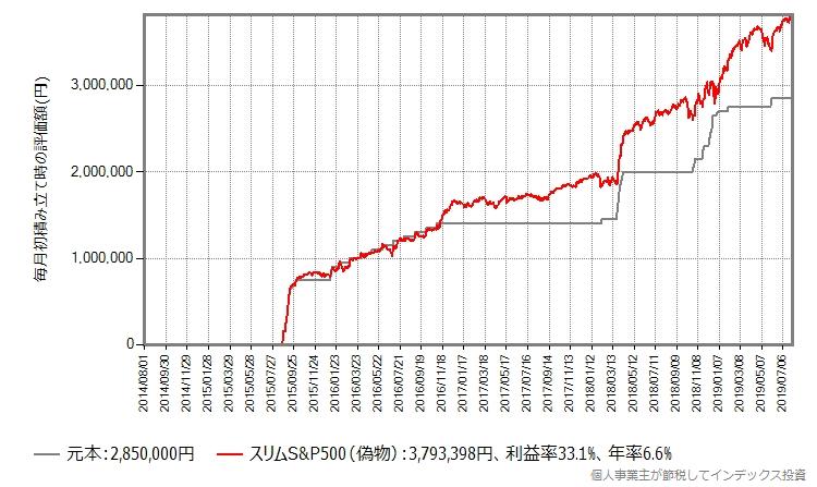 スリムS&P500、下落を待ってから投資
