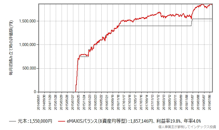 eMAXISバランス(8資産均等型)、下落を待ってから投資