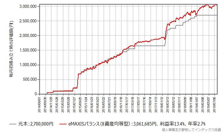 eMAXISバランス(8資産均等型)、ルール変更