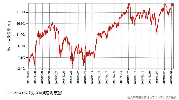 eMAXISバランス(8資産均等型)、基準価額