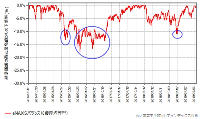 eMAXISバランス(8資産均等型)、下落率