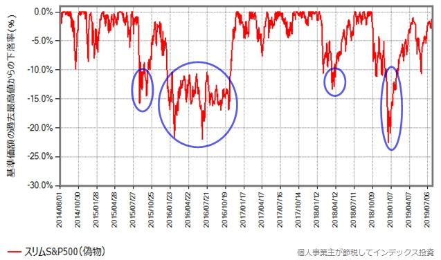 スリムS&P500、下落率
