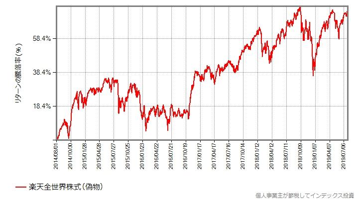 楽天全世界株式、基準価額