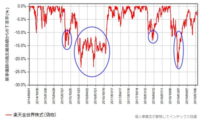 楽天全世界株式、下落率