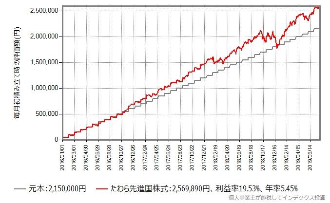 たわら先進国株式が設定された翌月から2019年7月末まで、毎月初5万円を積立投資したシミュレーション