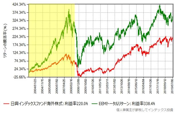 先進国株式 vs 新興国株式、リーマンショックの前から