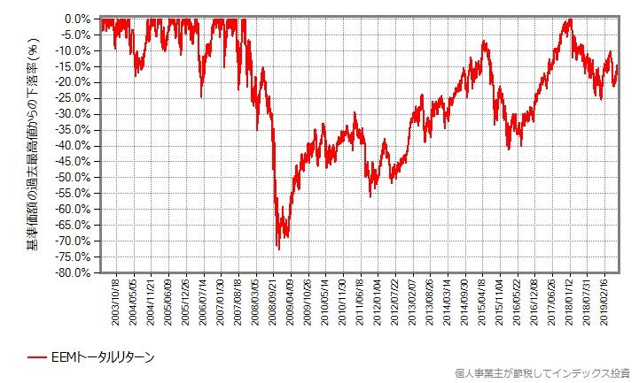 EEMトータルリターンの直近の最高値からの下落率