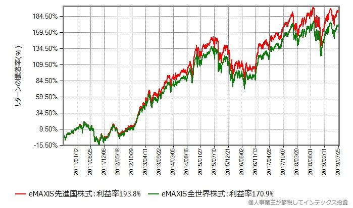 eMAXIS先進国株式 vs eMAXIS全世界株式