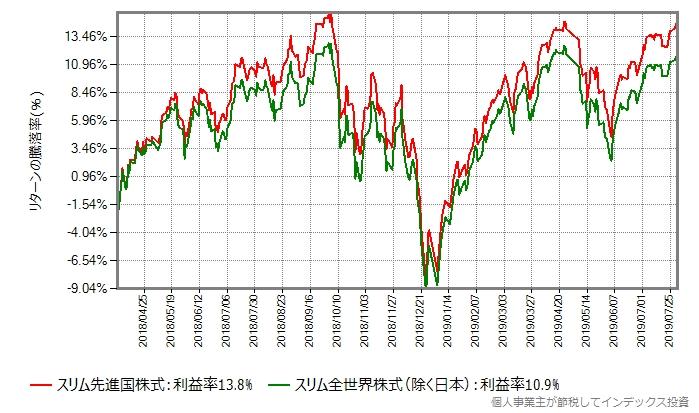 スリム先進国株式 vs スリム全世界株式(除く日本)