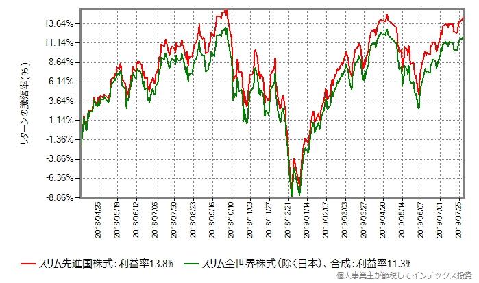 スリム先進国株式 vs スリム全世界株式(除く日本)合成結果