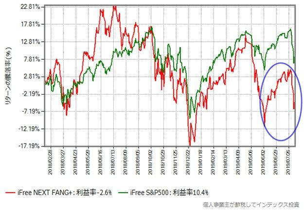 iFree NEXT FANG+ vs iFree S&P500