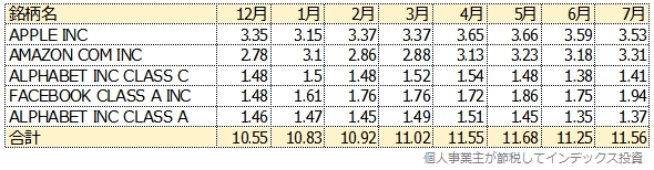 IVV(ETF)の保有比率の変化