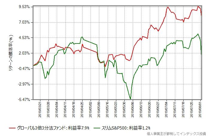 2019年3月15日からの、グローバル3倍3分法ファンドとスリムS&P500のリターン比較