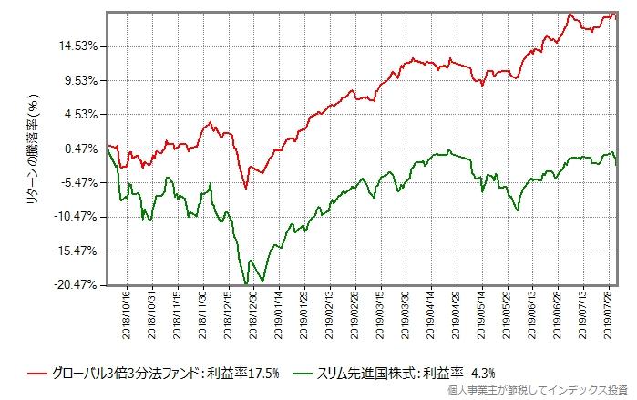グローバル3倍3分法ファンド vs スリム先進国株式