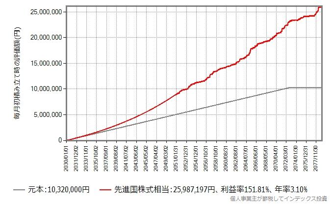 特定口座のスリム先進国株式の評価額