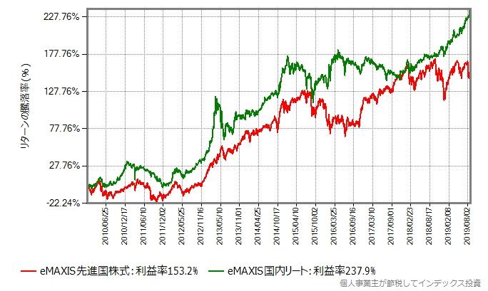 2010年年初からのeMAXIS先進国株式とeMAXIS国内リートのリターン比較