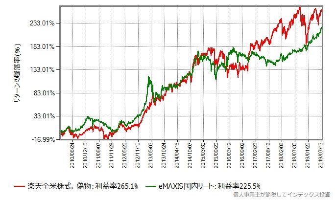 楽天全米株式の偽物とのリターン比較
