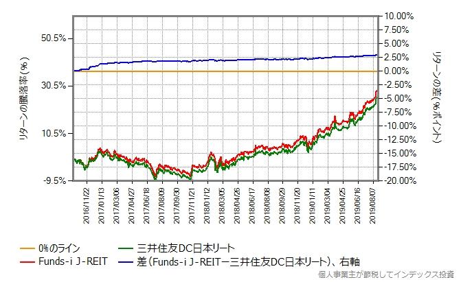 Funds-i J-REIT vs 三井住友DC日本リート