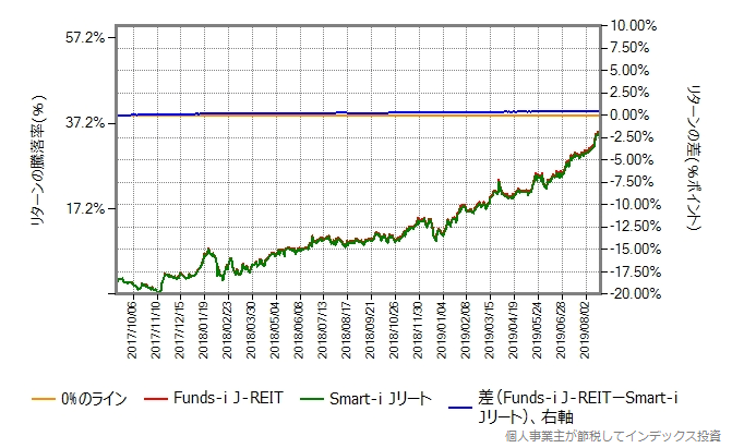 Funds-i J-REIT vs Smart-i Jリート