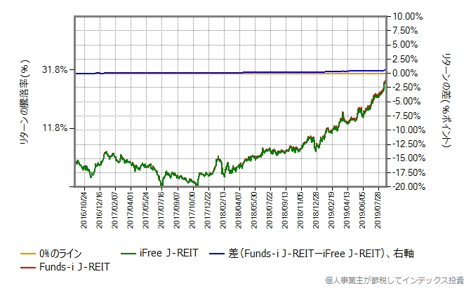 Funds-i J-REIT vs iFree J-REIT