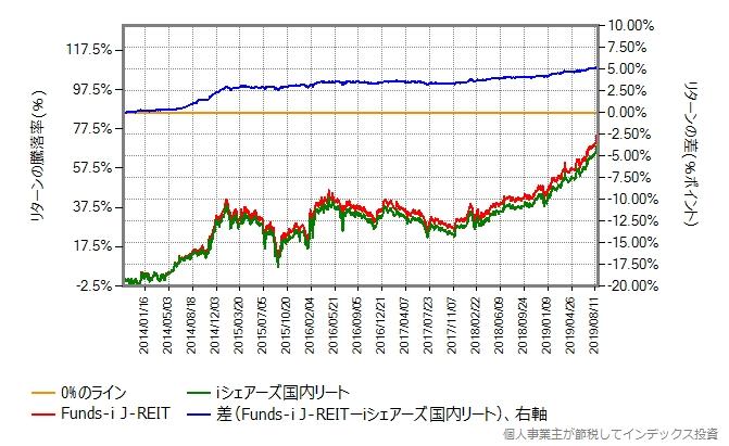 Funds-i J-REIT vs iシェアーズ国内リート