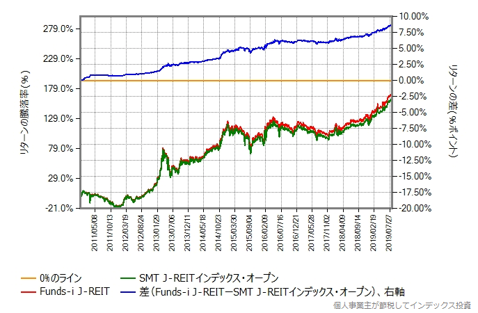 Funds-i J-REIT vs SMT J-REITインデックス
