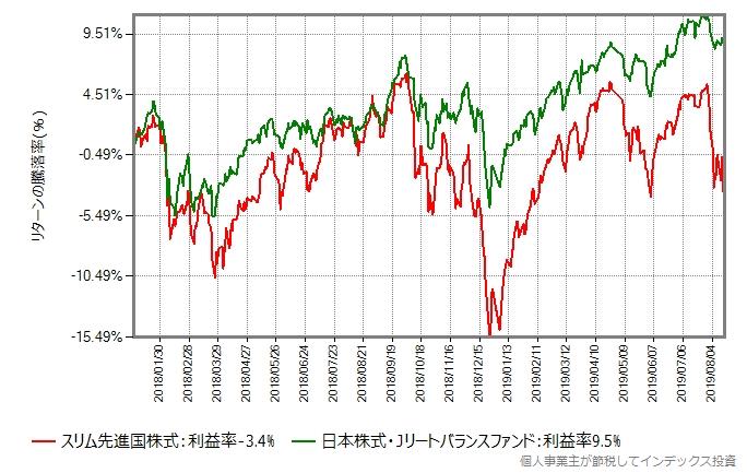 日本株式・Jリートバランスファンド