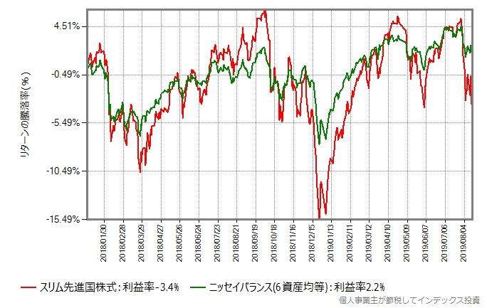 ニッセイバランス(6資産均等型)