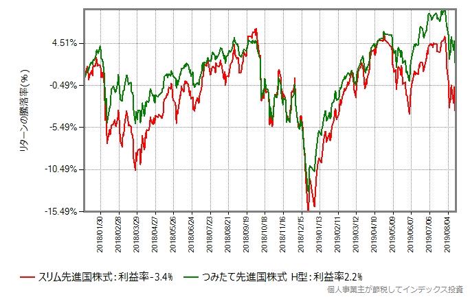 つみたて先進国株式 H型