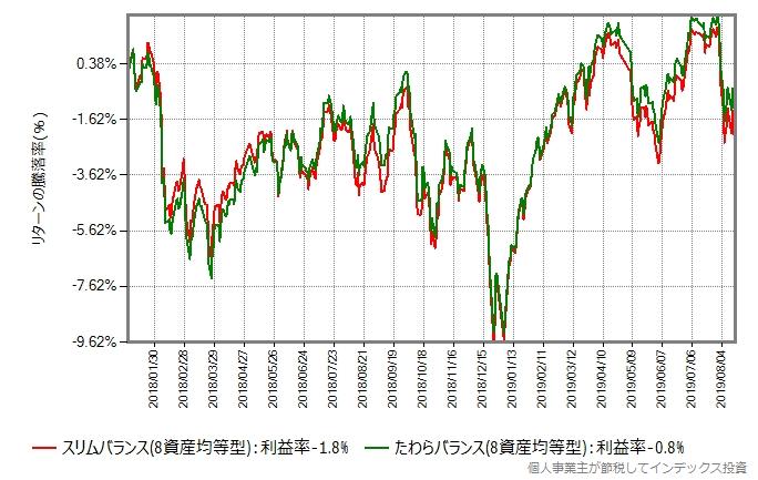 たわらバランス(8資産均等型)