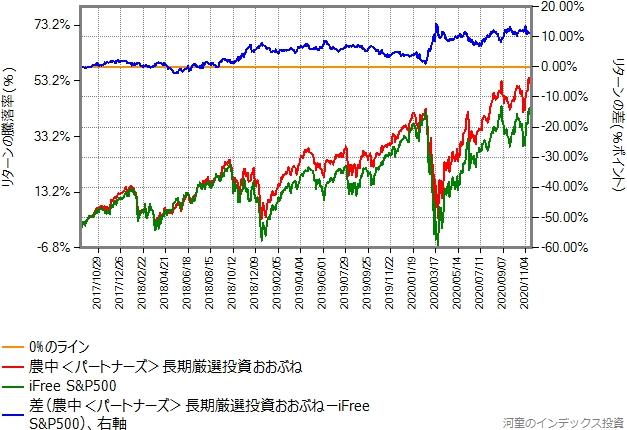 iFree S&P500とのリターン比較グラフ