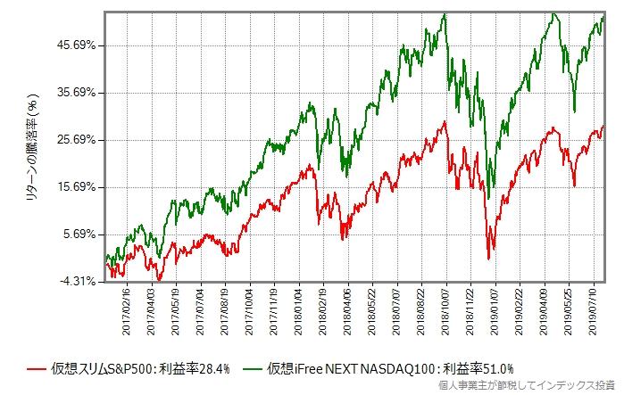 2017年年初から2019年7月末までの比較