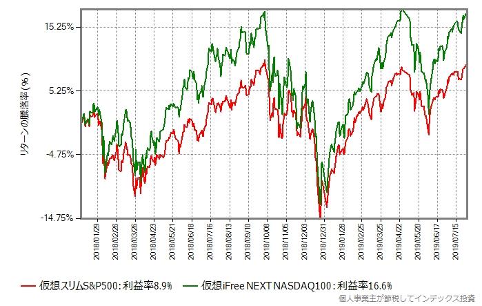 2018年年初から2019年7月末までの比較