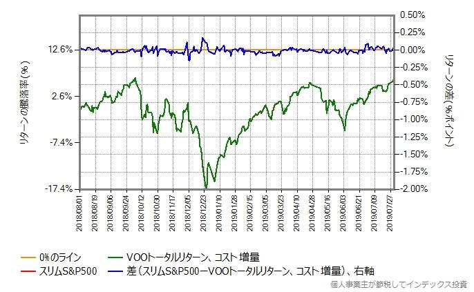 VOOトータルリターンの運用コストを年率0.28%ポイント増量したものとの比較